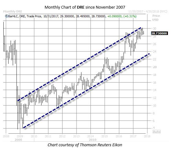 DRE stock chart