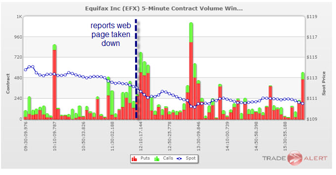 equifax options activity