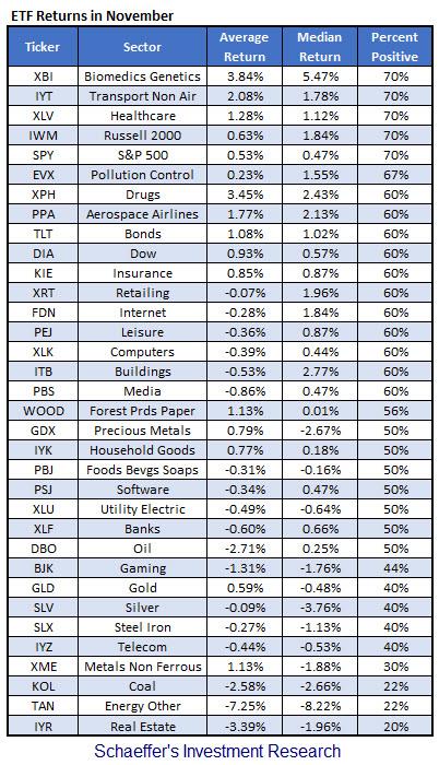 ETF returns in November