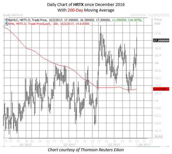 HRTX stock chart