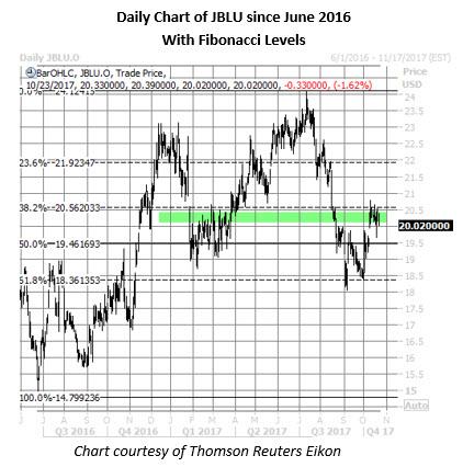 jblu stock daily price chart oct 23