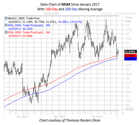 MGM Daily Chart Since Jan 2017 with 160 and 200 MA