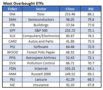 most overbought etfs