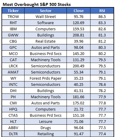 most overbought spx stocks