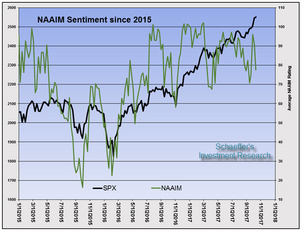 naaim sentiment index since 2015