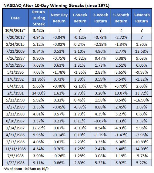 nasdaq 10day winning streaks since 1971