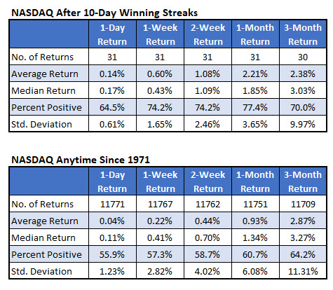 Nasdaq after 10-day win streaks