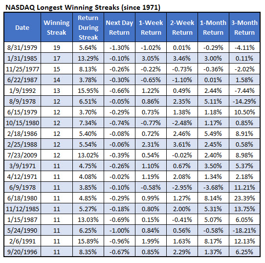 nasdaq longest winning streaks ever