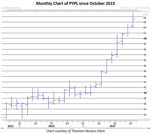 pypl stock