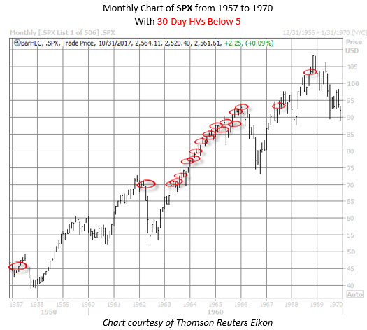 SPX 1957 to 1970