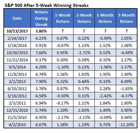 SPX five-week win streaks since 2010