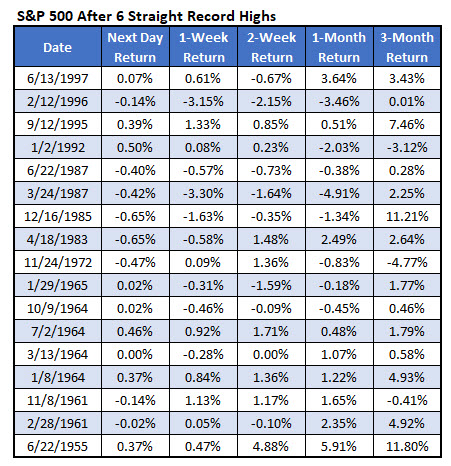 spx 6 straight record high close