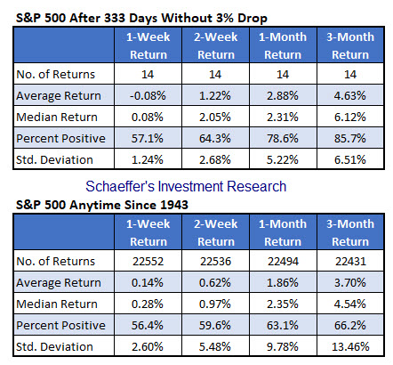 SPX after 333 days without 3% down day