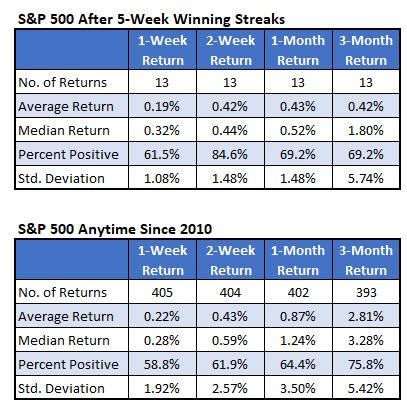 SPX after five-week winning streaks