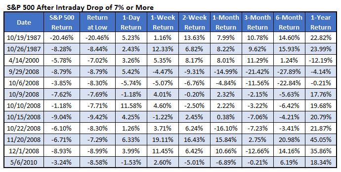 SPX after 7 percent drop