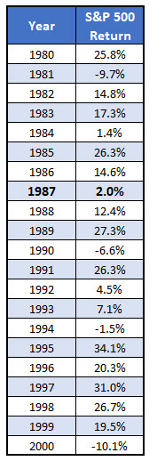 SPX annual returns 1980 to 2000