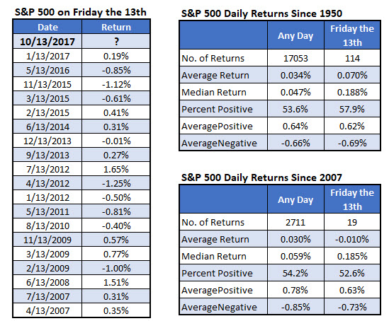 SPX on friday the 13th