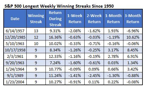 SPX longest ever weekly win streaks