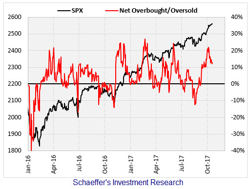SPX overbought signal