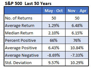 sp500 returns last 50 years