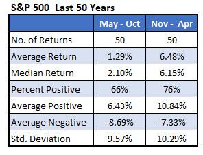 sp500 returns last 50 years