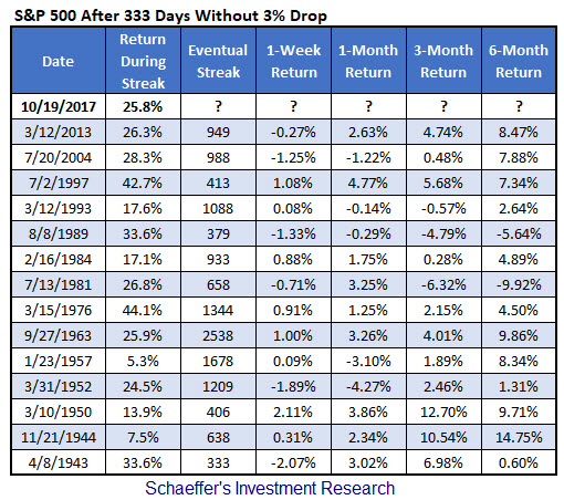 spx streaks of 333 days without a 3% loss
