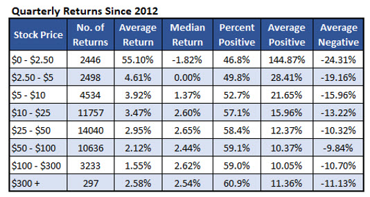 stock returns by price