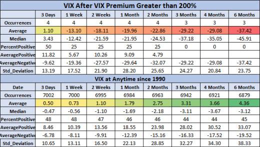 VIX after signals vs anytime