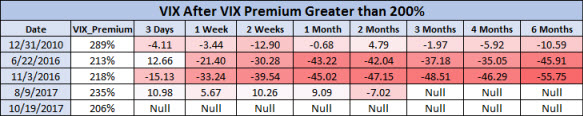 VIX after VIX premium above 200
