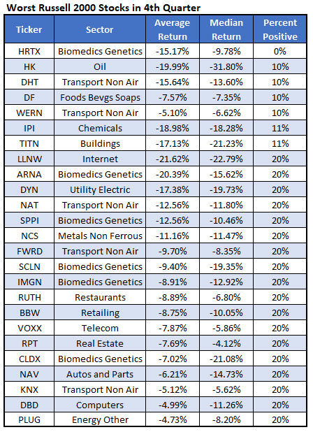 worst RUT stocks fourth quarter