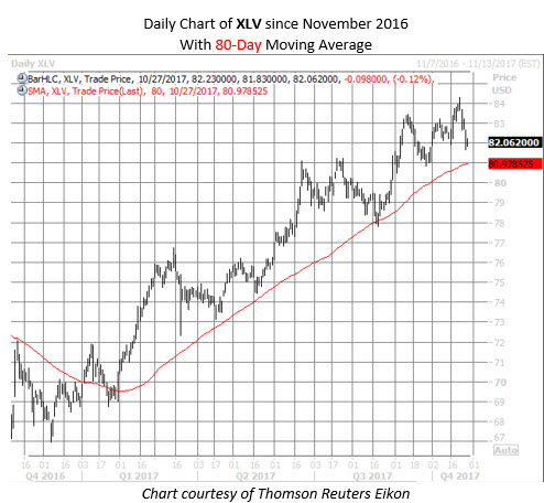 XLV chart