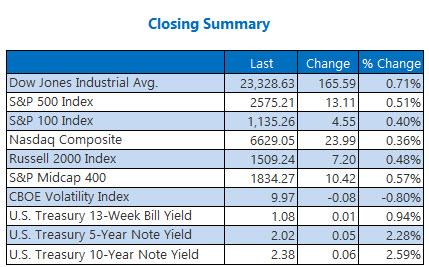 Closing Indexes Oct 20