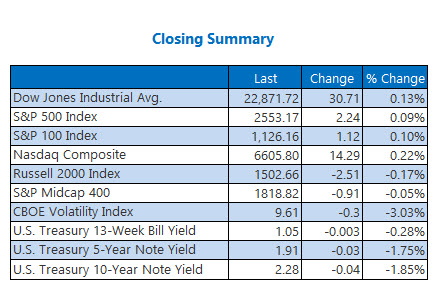 Closing Indexes Summary Oct 13