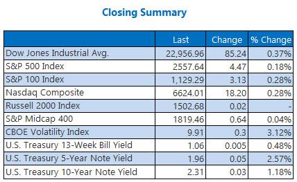 Closing Indexes Summary Oct 16