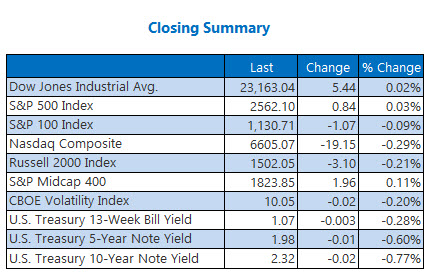 Closing Indexes Summary Oct 19