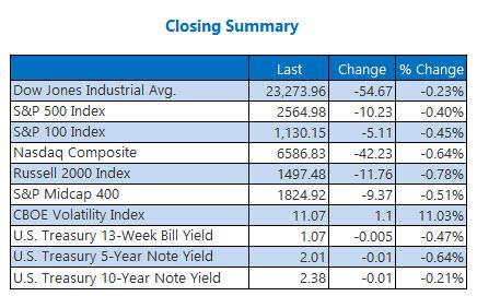 Closing Indexes Summary Oct 23