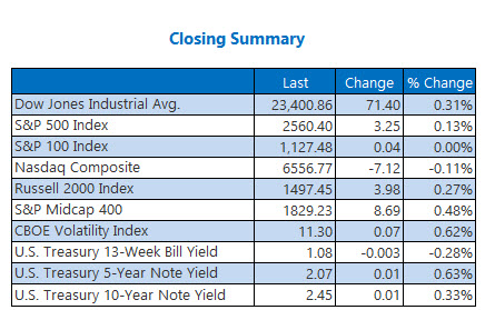 Closing Indexes Summary Oct 26