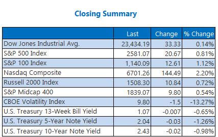 Closing Indexes Summary Oct 27