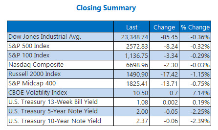 Closing Indexes Summary Oct 30