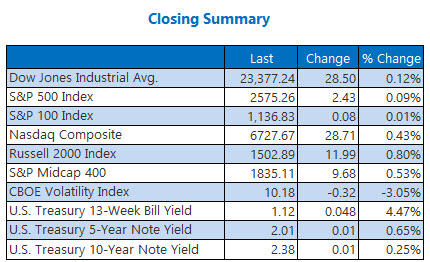 Closing Indexes Summary Oct 31