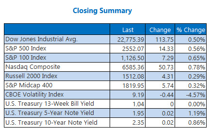 Closing Indexes Summary Oct 5