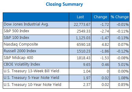 Closing Indexes Summary Oct 6