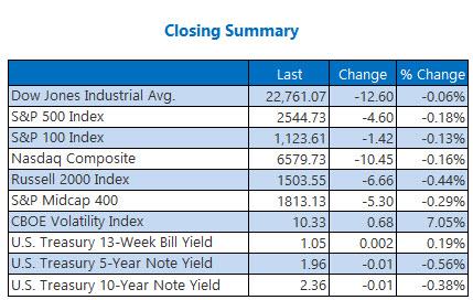 Closing Indexes Summary Oct 9