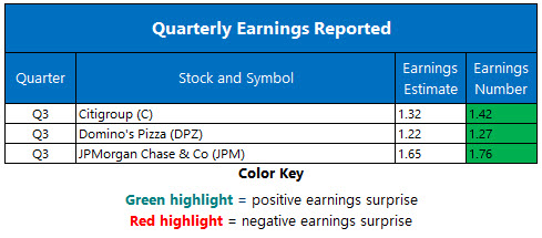 Corporate Earnings Oct 12
