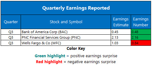 Corporate Earnings Oct 13