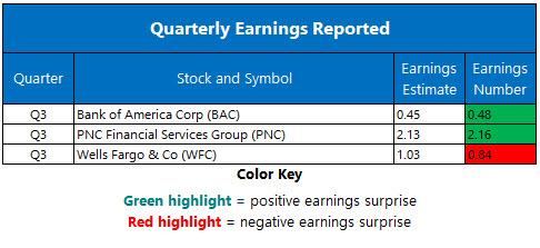 Corporate Earnings Oct 13