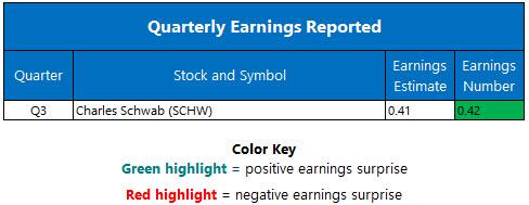 Corporate Earnings Oct 16
