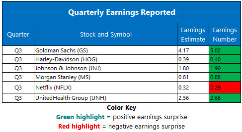 Corporate Earnings Oct 17