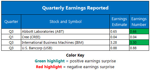 Corporate Earnings Oct 18