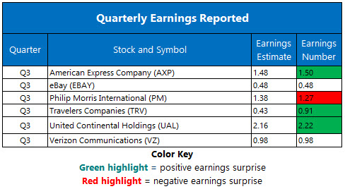 Corporate Earnings Oct 19